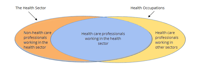 What is Health Workforce Ven Diagram